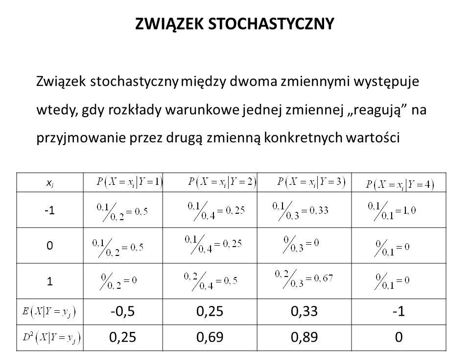 """Związek stochastyczny między dwoma zmiennymi występuje wtedy, gdy rozkłady warunkowe jednej zmiennej """"reagują na przyjmowanie przez drugą zmienną konkretnych wartości ZWIĄZEK STOCHASTYCZNY xixi 0 1 -0,50,250,33 0,250,690,890"""