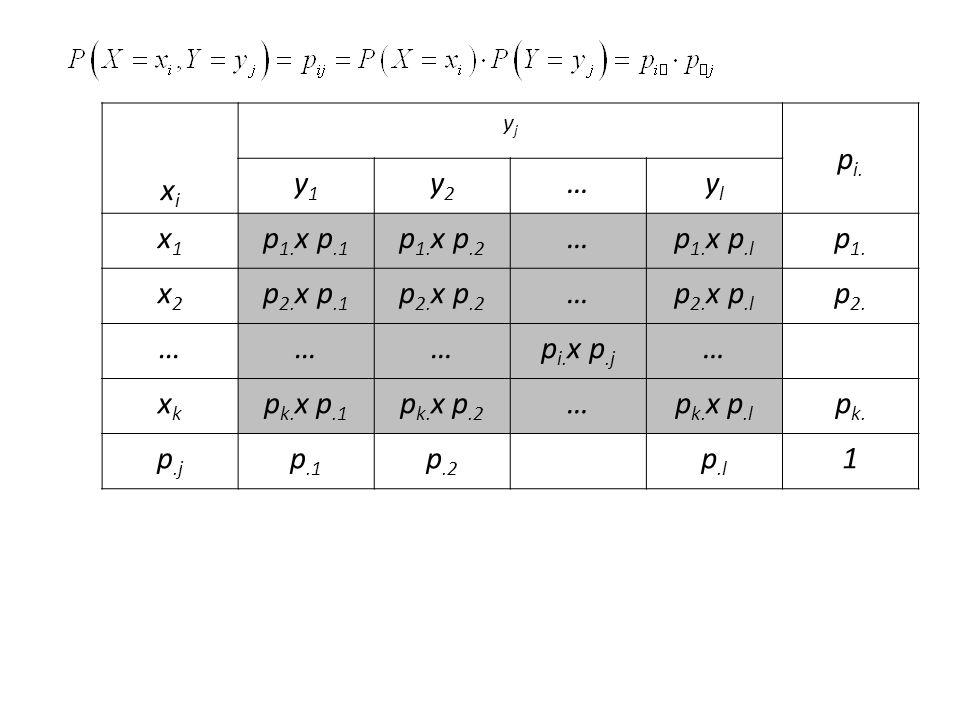xixi yjyj p i. y1y1 y2y2 …ylyl x1x1 p 1. x p.1 p 1.