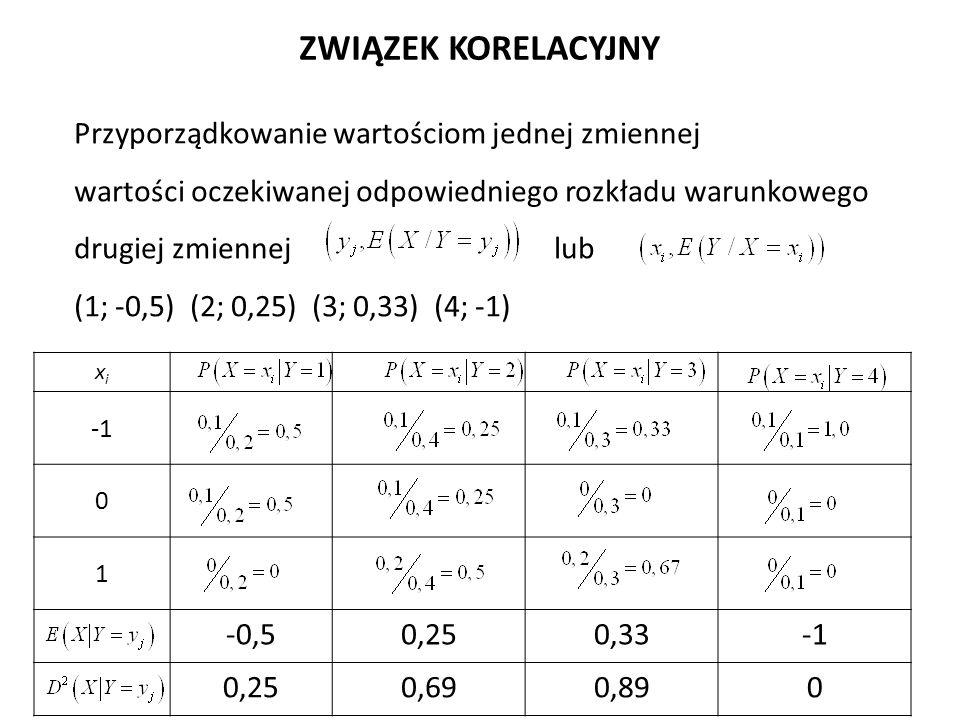 Przyporządkowanie wartościom jednej zmiennej wartości oczekiwanej odpowiedniego rozkładu warunkowego drugiej zmiennejlub (1; -0,5) (2; 0,25) (3; 0,33) (4; -1) ZWIĄZEK KORELACYJNY xixi 0 1 -0,50,250,33 0,250,690,890