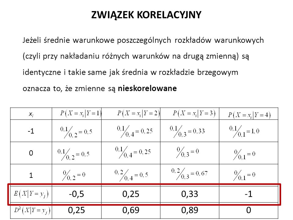 Jeżeli średnie warunkowe poszczególnych rozkładów warunkowych (czyli przy nakładaniu różnych warunków na drugą zmienną) są identyczne i takie same jak średnia w rozkładzie brzegowym oznacza to, że zmienne są nieskorelowane ZWIĄZEK KORELACYJNY xixi 0 1 -0,50,250,33 0,250,690,890