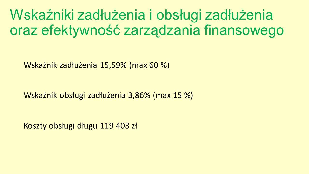 Wskaźniki zadłużenia i obsługi zadłużenia oraz efektywność zarządzania finansowego Wskaźnik zadłużenia 15,59% (max 60 %) Wskaźnik obsługi zadłużenia 3,86% (max 15 %) Koszty obsługi długu 119 408 zł