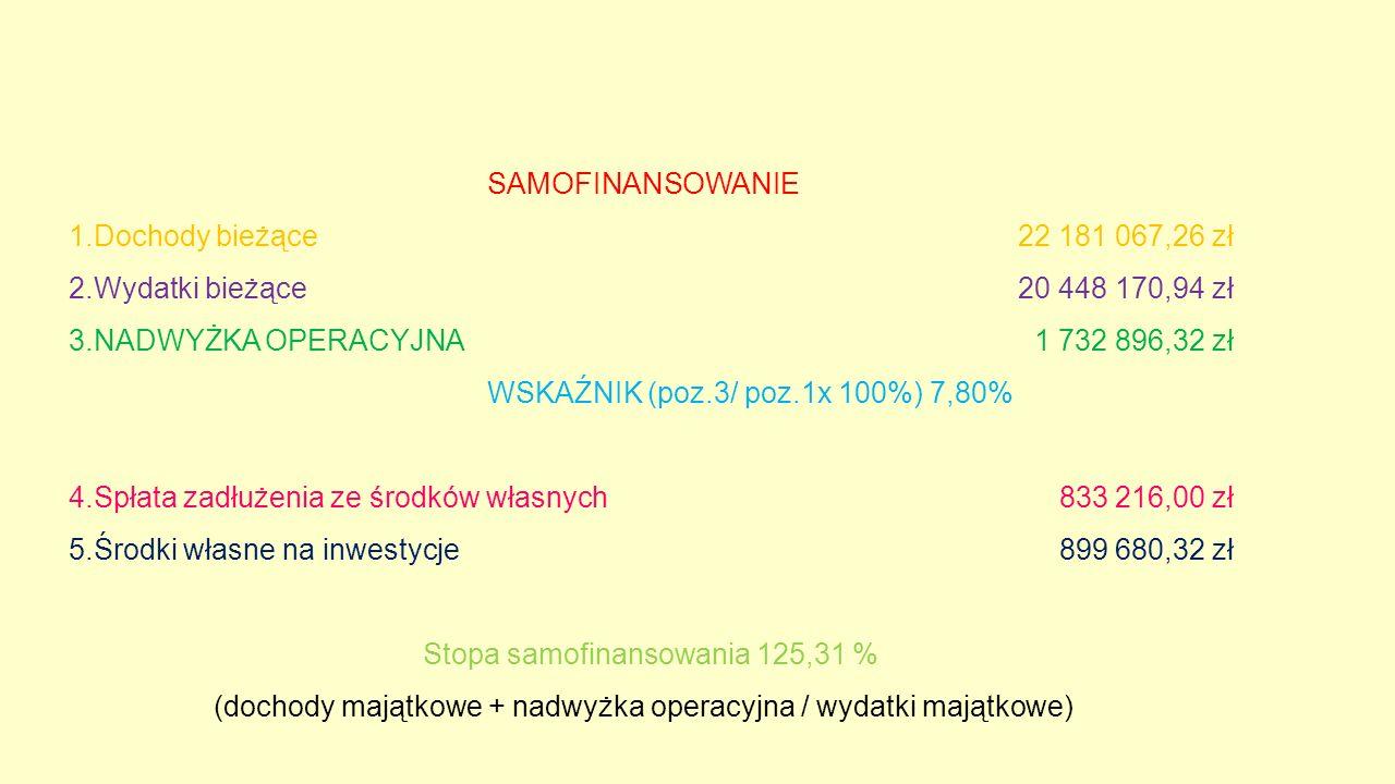 NAKŁADY NA DROGI 1 512 190 zł ( 7 % wydatków ogółem) -inwestycje drogowe 713 tys.