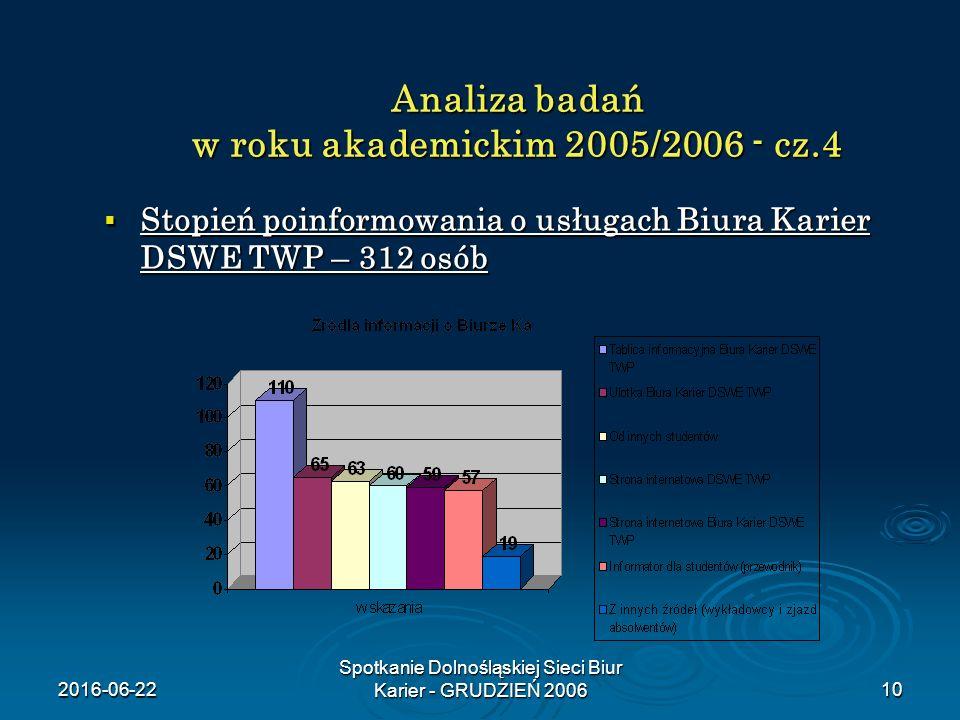 2016-06-22 Spotkanie Dolnośląskiej Sieci Biur Karier - GRUDZIEŃ 200610 Analiza badań w roku akademickim 2005/2006 - cz.4  Stopień poinformowania o usługach Biura Karier DSWE TWP – 312 osób