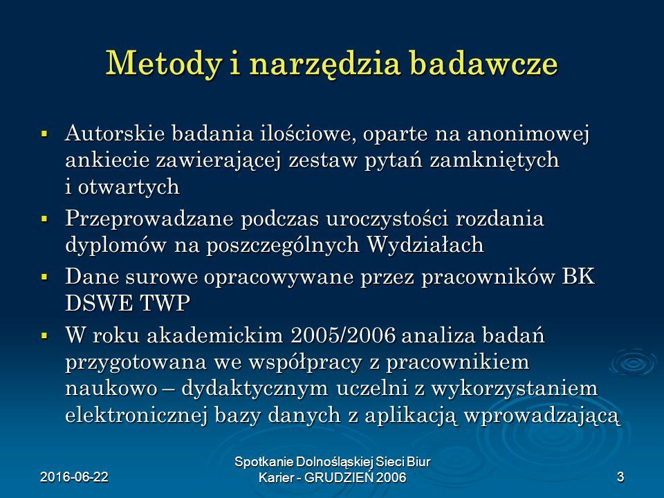 2016-06-22 Spotkanie Dolnośląskiej Sieci Biur Karier - GRUDZIEŃ 20063 Metody i narzędzia badawcze  Autorskie badania ilościowe, oparte na anonimowej