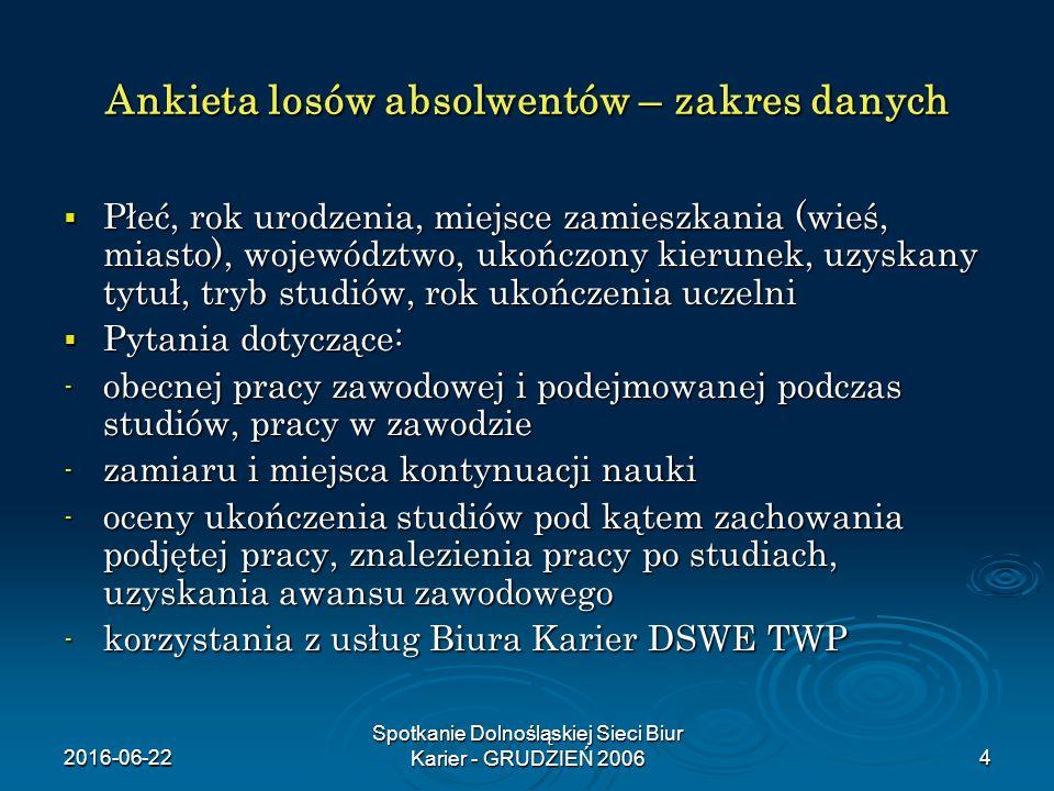 2016-06-22 Spotkanie Dolnośląskiej Sieci Biur Karier - GRUDZIEŃ 20064 Ankieta losów absolwentów – zakres danych  Płeć, rok urodzenia, miejsce zamiesz
