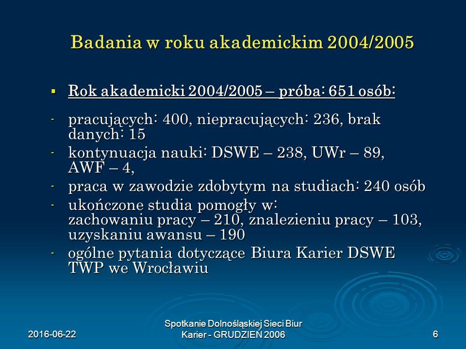2016-06-22 Spotkanie Dolnośląskiej Sieci Biur Karier - GRUDZIEŃ 20066 Badania w roku akademickim 2004/2005  Rok akademicki 2004/2005 – próba: 651 osó