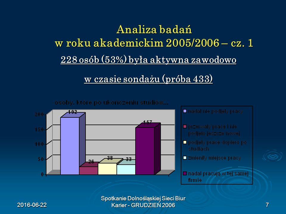 2016-06-22 Spotkanie Dolnośląskiej Sieci Biur Karier - GRUDZIEŃ 20067 Analiza badań w roku akademickim 2005/2006 – cz. 1 228 osób (53%) była aktywna z