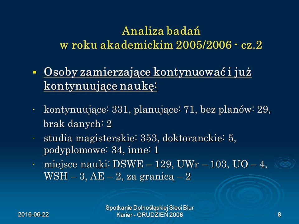 2016-06-22 Spotkanie Dolnośląskiej Sieci Biur Karier - GRUDZIEŃ 20068 Analiza badań w roku akademickim 2005/2006 - cz.2  Osoby zamierzające kontynuować i już kontynuujące naukę: - kontynuujące: 331, planujące: 71, bez planów: 29, brak danych: 2 brak danych: 2 - studia magisterskie: 353, doktoranckie: 5, podyplomowe: 34, inne: 1 - miejsce nauki: DSWE – 129, UWr – 103, UO – 4, WSH – 3, AE – 2, za granicą – 2