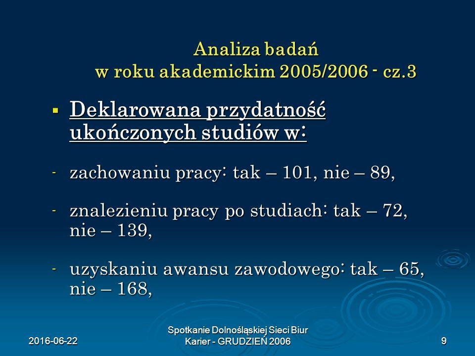 2016-06-22 Spotkanie Dolnośląskiej Sieci Biur Karier - GRUDZIEŃ 20069 Analiza badań w roku akademickim 2005/2006 - cz.3  Deklarowana przydatność ukoń