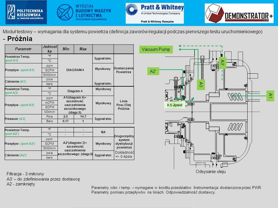 Pratt & Whitney Rzeszów S.A.. proprietary information Poland ECCN: 9E999 (not controlled according to PL & EU regulations to US) Parametr Jednost ka M