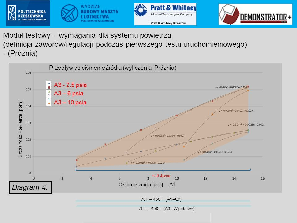 Pratt & Whitney Rzeszów S.A.. proprietary information Poland ECCN: 9E999 (not controlled according to PL & EU regulations to US) +/-0.4psia Diagram 4.