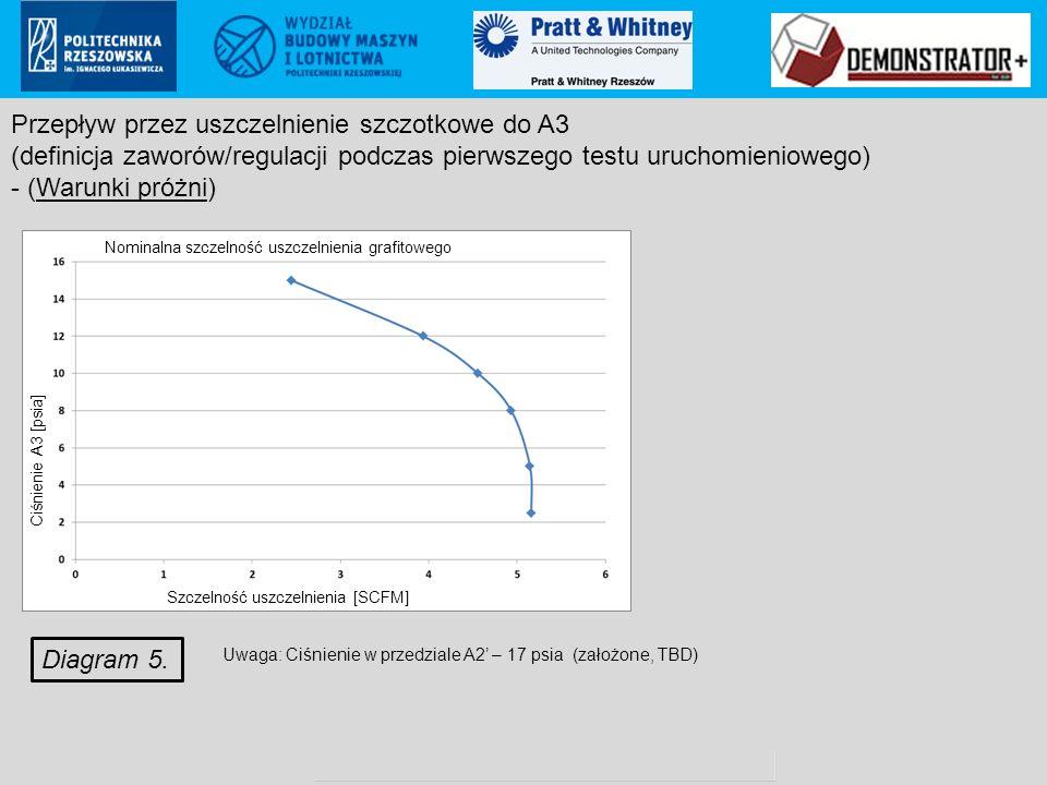 Pratt & Whitney Rzeszów S.A.. proprietary information Poland ECCN: 9E999 (not controlled according to PL & EU regulations to US) Diagram 5. Przepływ p