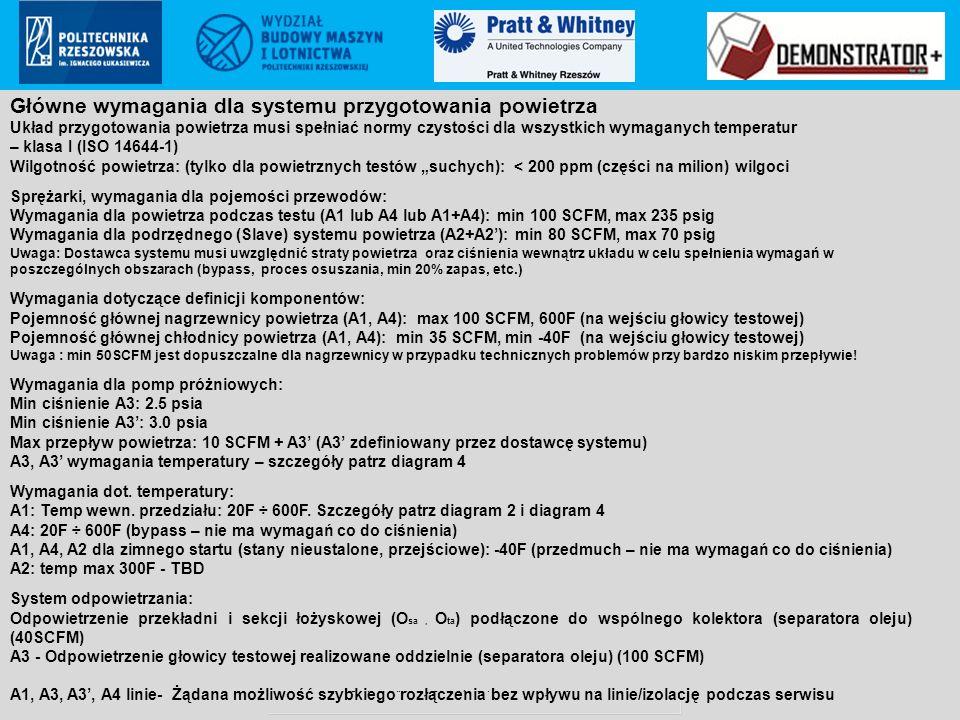 Pratt & Whitney Rzeszów S.A.. proprietary information Poland ECCN: 9E999 (not controlled according to PL & EU regulations to US) Główne wymagania dla