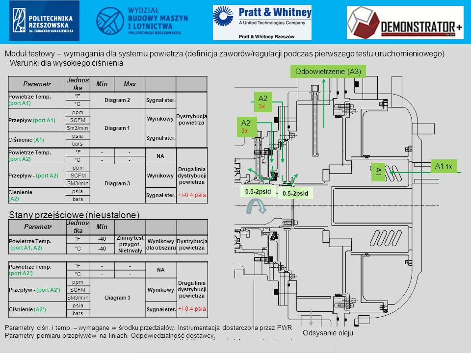 Pratt & Whitney Rzeszów S.A.. proprietary information Poland ECCN: 9E999 (not controlled according to PL & EU regulations to US) Parametr Jednos tka M