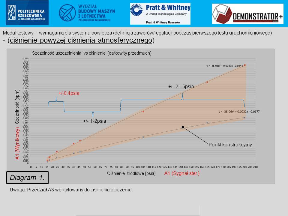 Pratt & Whitney Rzeszów S.A.. proprietary information Poland ECCN: 9E999 (not controlled according to PL & EU regulations to US) +/-0.4psia +/- 1-2psi