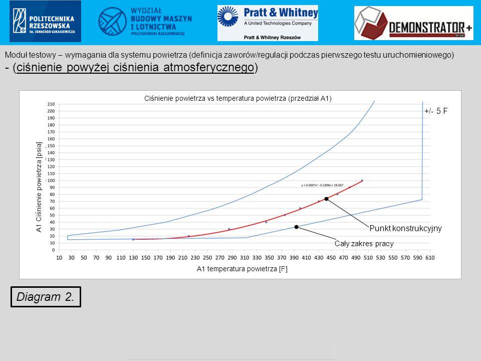 Pratt & Whitney Rzeszów S.A.. proprietary information Poland ECCN: 9E999 (not controlled according to PL & EU regulations to US) +/- 5 F Diagram 2. Mo