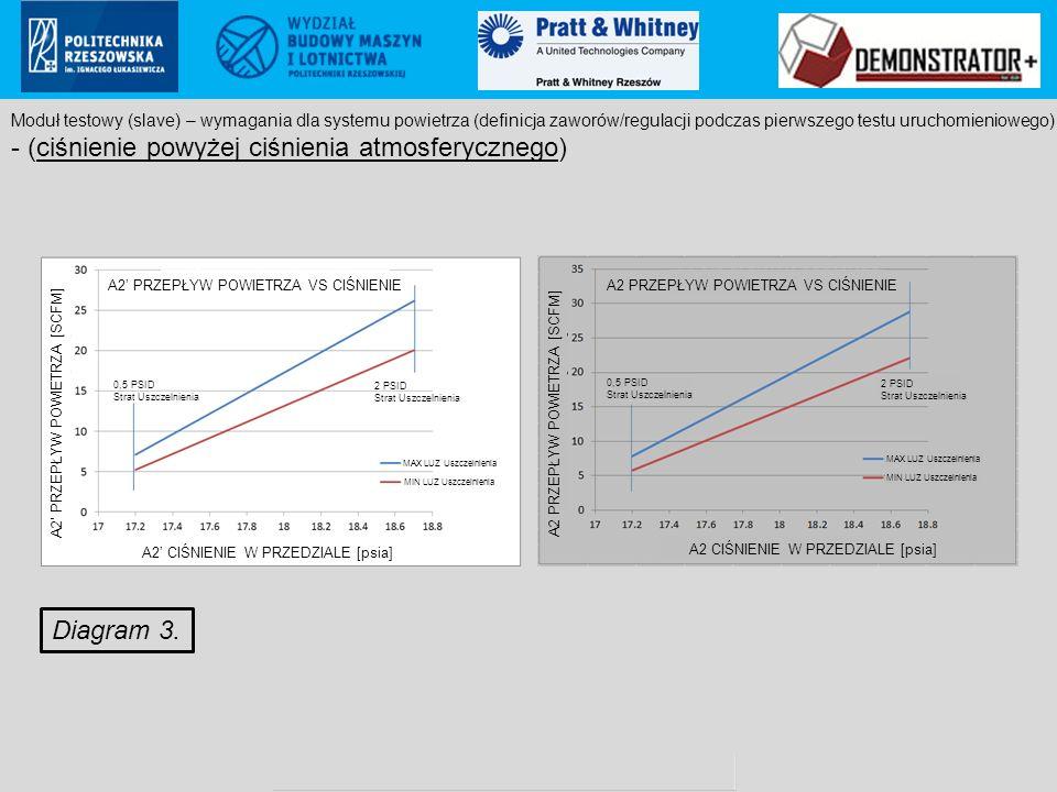 Pratt & Whitney Rzeszów S.A.. proprietary information Poland ECCN: 9E999 (not controlled according to PL & EU regulations to US) Diagram 3. Moduł test