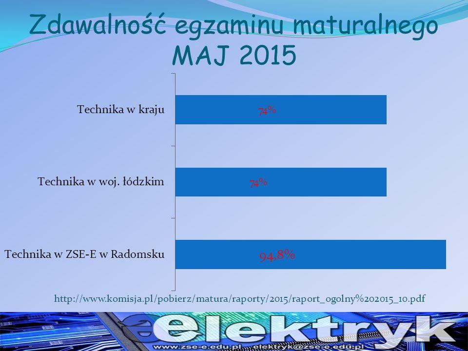 Zdawalność egzaminu maturalnego MAJ 2015 http://www.komisja.pl/pobierz/matura/raporty/2015/raport_ogolny%202015_10.pdf