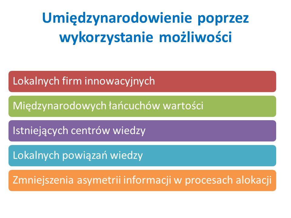 Umiędzynarodowienie poprzez wykorzystanie możliwości Lokalnych firm innowacyjnychMiędzynarodowych łańcuchów wartościIstniejących centrów wiedzyLokalnych powiązań wiedzyZmniejszenia asymetrii informacji w procesach alokacji
