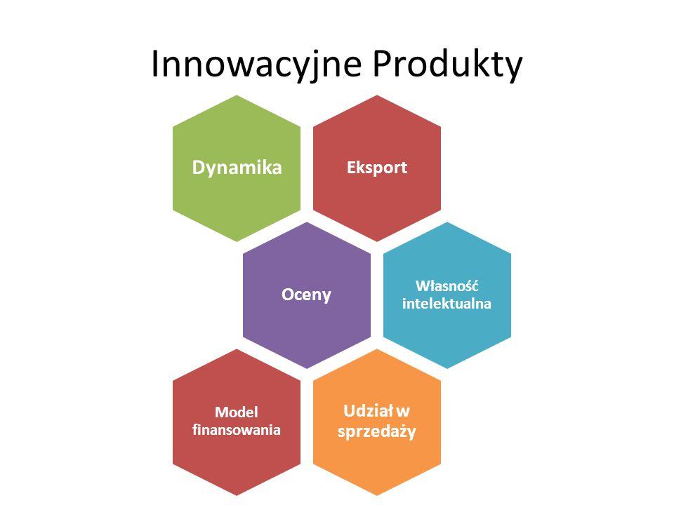 Innowacyjne Produkty Eksport Dynamika Oceny Własność intelektualna Udział w sprzedaży Model finansowania