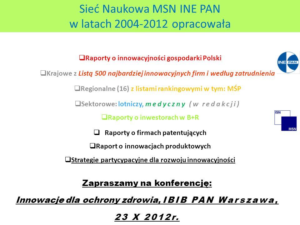 Sieć Naukowa MSN INE PAN w latach 2004-2012 opracowała  Raporty o innowacyjności gospodarki Polski  Krajowe z Listą 500 najbardziej innowacyjnych firm i według zatrudnienia  Regionalne (16) z listami rankingowymi w tym: MŚP  Sektorowe: lotniczy, medyczny (w redakcji)  Raporty o inwestorach w B+R  Raporty o firmach patentujących  Raport o innowacjach produktowych  Strategie partycypacyjne dla rozwoju innowacyjności Zapraszamy na konferencję: Innowacje dla ochrony zdrowia, IBIB PAN Warszawa, 23 X 2012r.