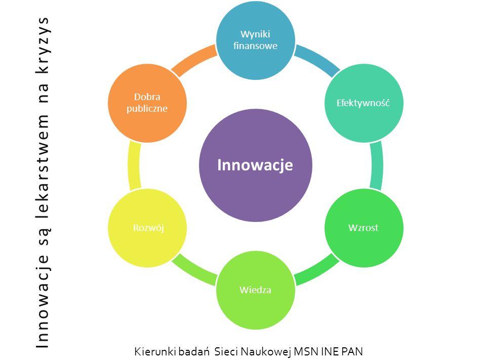 Innowacje są lekarstwem na kryzys Innowacje Wyniki finansowe Efektywność WzrostWiedza Rozwój Dobra publiczne Kierunki badań Sieci Naukowej MSN INE PAN