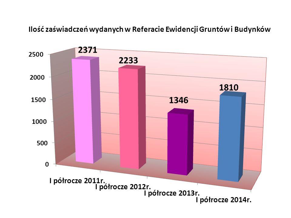 Ilość zaświadczeń wydanych w Referacie Ewidencji Gruntów i Budynków