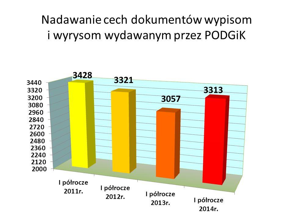 Nadawanie cech dokumentów wypisom i wyrysom wydawanym przez PODGiK