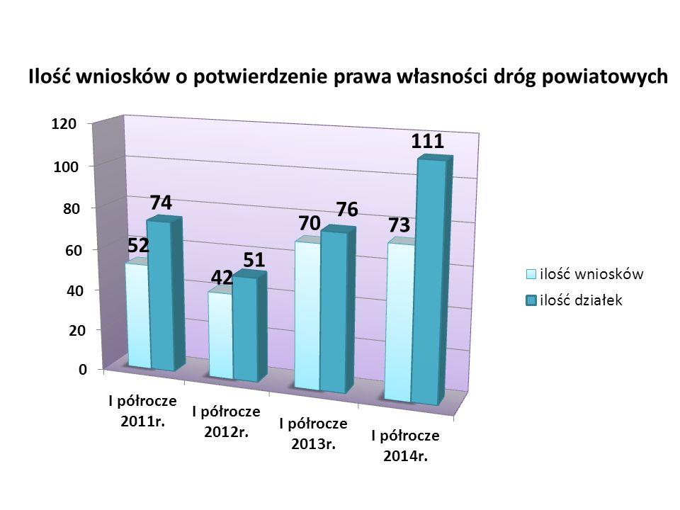 Ilość wniosków o potwierdzenie prawa własności dróg powiatowych