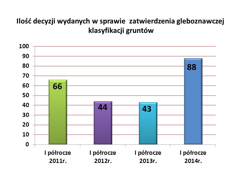 Ilość decyzji wydanych w sprawie zatwierdzenia gleboznawczej klasyfikacji gruntów