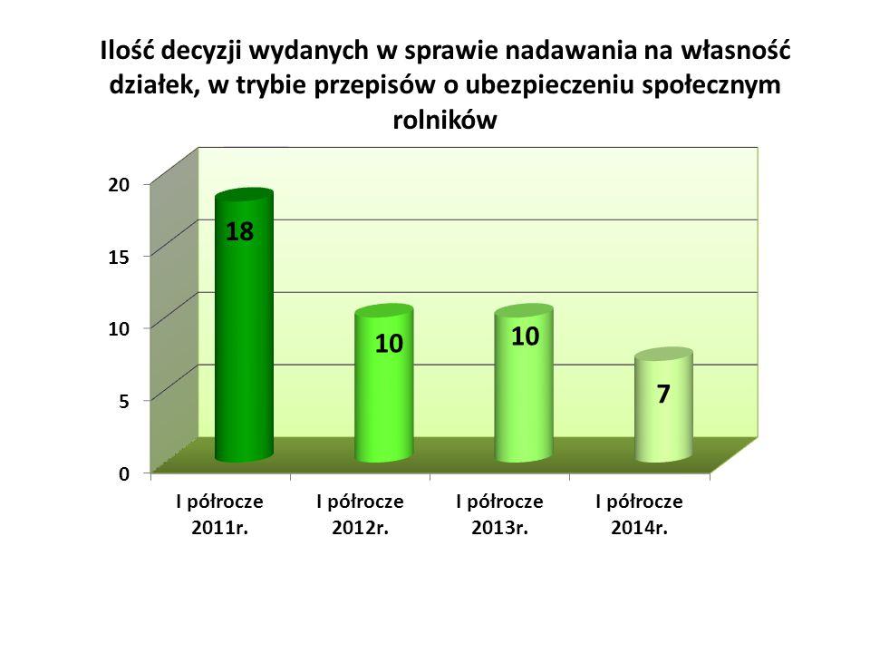 Ilość decyzji wydanych w sprawie nadawania na własność działek, w trybie przepisów o ubezpieczeniu społecznym rolników