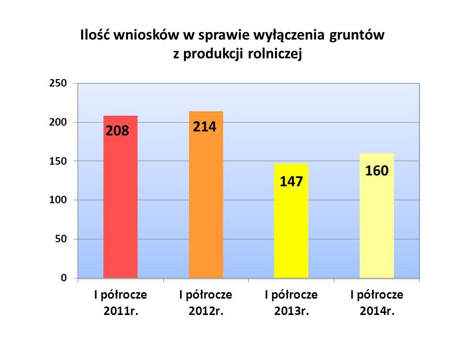 Ilość wniosków w sprawie wyłączenia gruntów z produkcji rolniczej