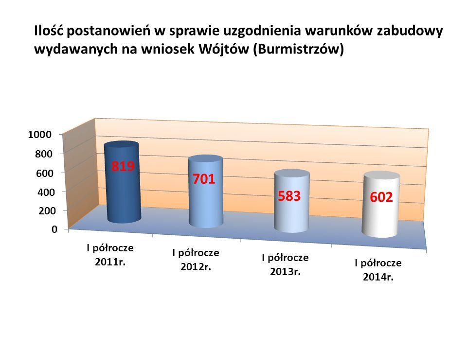 Ilość postanowień w sprawie uzgodnienia warunków zabudowy wydawanych na wniosek Wójtów (Burmistrzów)
