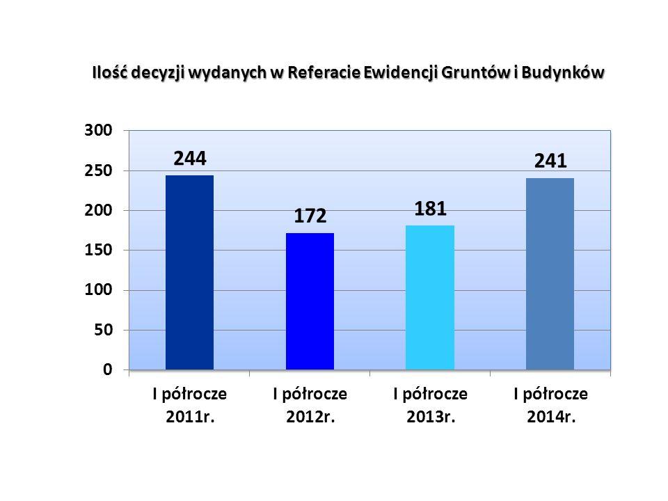 Ilość decyzji wydanych w Referacie Ewidencji Gruntów i Budynków