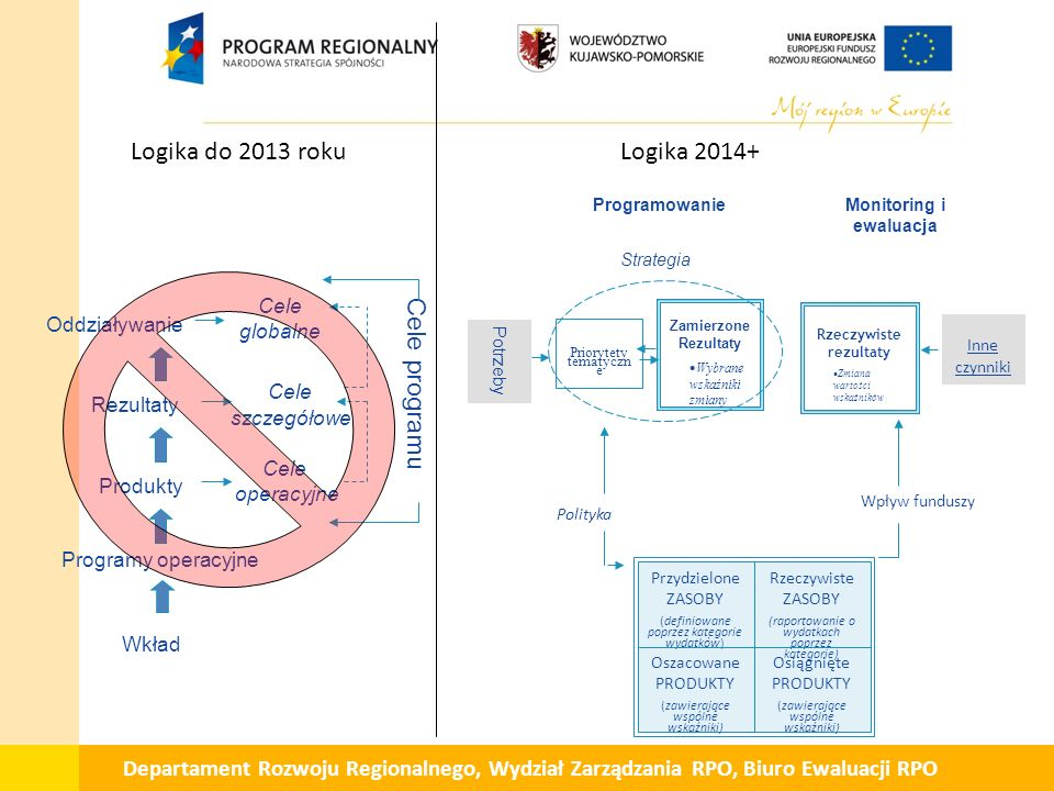 Wkład Produkty Rezultaty Oddziaływanie Cele globalne Cele szczegółowe Cele operacyjne Cele programu Programy operacyjne Potrzeby Priorytety tematyczn e Zamierzone Rezultaty  Wybrane wskaźniki zmiany Monitoring i ewaluacja Programowanie Strategia Inne czynniki Rzeczywiste rezultaty  Zmiana wartości wskaźników Wpływ funduszy Polityka Przydzielone ZASOBY (definiowane poprzez kategorie wydatków) Oszacowane PRODUKTY (zawierające wspólne wskaźniki) Rzeczywiste ZASOBY (raportowanie o wydatkach poprzez kategorie) Osiągnięte PRODUKTY (zawierające wspólne wskaźniki) Logika do 2013 rokuLogika 2014+