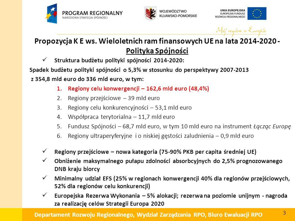 Departament Rozwoju Regionalnego, Wydział Zarządzania RPO, Biuro Ewaluacji RPO Struktura budżetu polityki spójności 2014-2020: Spadek budżetu polityki spójności o 5,3% w stosunku do perspektywy 2007-2013 z 354,8 mld euro do 336 mld euro, w tym: 1.Regiony celu konwergencji – 162,6 mld euro (48,4%) 2.Regiony przejściowe – 39 mld euro 3.Regiony celu konkurencyjności – 53,1 mld euro 4.Współpraca terytorialna – 11,7 mld euro 5.Fundusz Spójności – 68,7 mld euro, w tym 10 mld euro na instrument Łącząc Europę 6.Regiony ultraperyferyjne i o niskiej gęstości zaludnienia – 0,9 mld euro Regiony przejściowe – nowa kategoria (75-90% PKB per capita średniej UE) Obniżenie maksymalnego pułapu zdolności absorbcyjnych do 2,5% prognozowanego DNB kraju biorcy Minimalny udział EFS (25% w regionach konwergencji 40% dla regionów przejściowych, 52% dla regionów celu konkurencji) Europejska Rezerwa Wykonania – 5% alokacji; rezerwa na poziomie unijnym - nagroda za realizację celów Strategii Europa 2020 Propozycja K E ws.