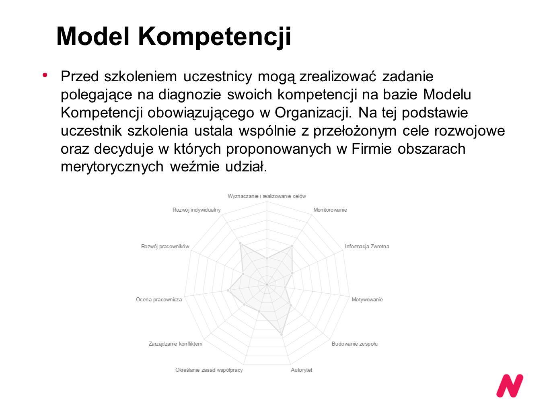 Model Kompetencji Przed szkoleniem uczestnicy mogą zrealizować zadanie polegające na diagnozie swoich kompetencji na bazie Modelu Kompetencji obowiązującego w Organizacji.
