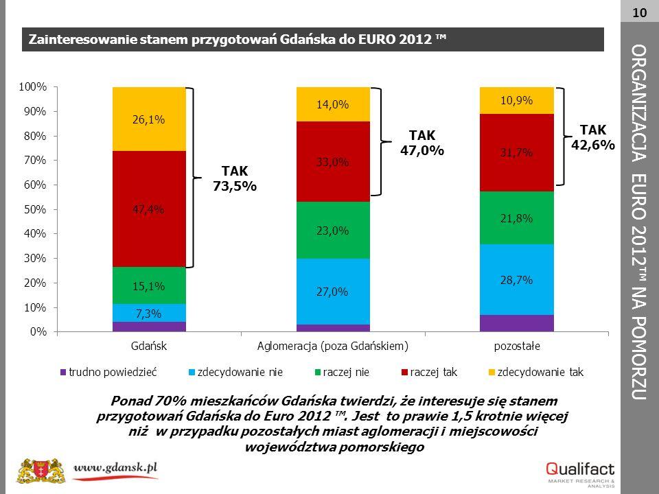 10 Zainteresowanie stanem przygotowań Gdańska do EURO 2012 ™ ORG A NIZACJA EURO 2012™ NA POMORZU TAK 73,5% Ponad 70% mieszkańców Gdańska twierdzi, że interesuje się stanem przygotowań Gdańska do Euro 2012 ™.