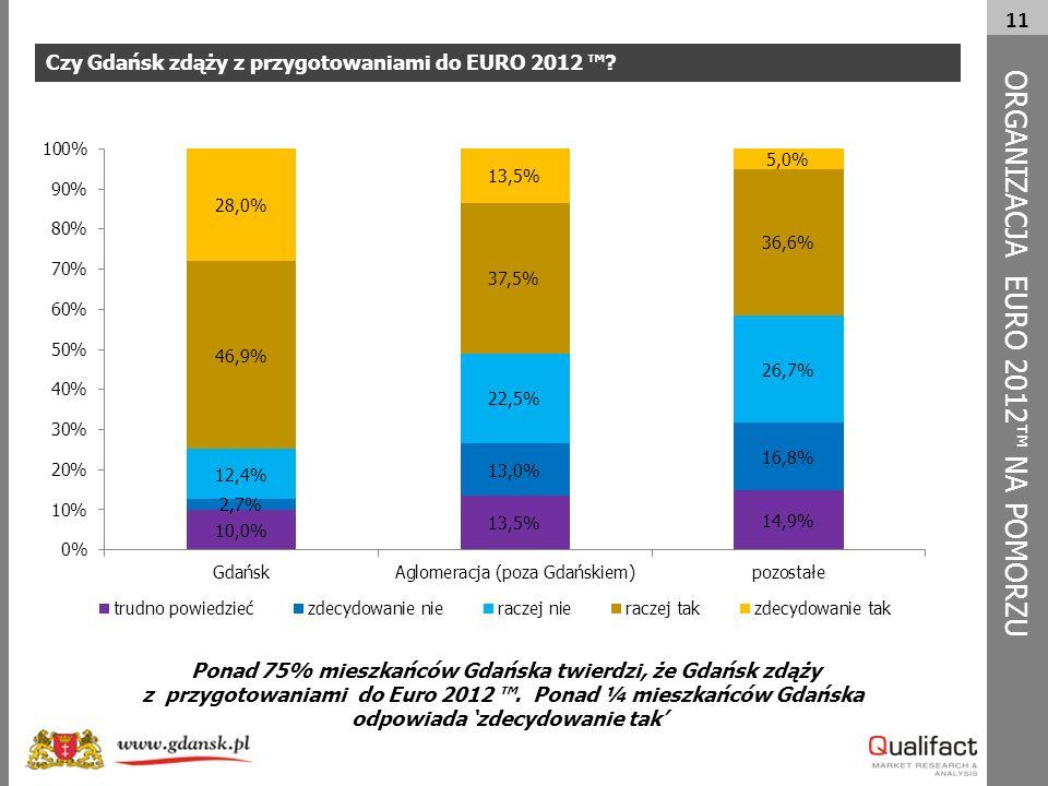 11 Czy Gdańsk zdąży z przygotowaniami do EURO 2012 ™? ORG A NIZACJA EURO 2012™ NA POMORZU Ponad 75% mieszkańców Gdańska twierdzi, że Gdańsk zdąży z pr