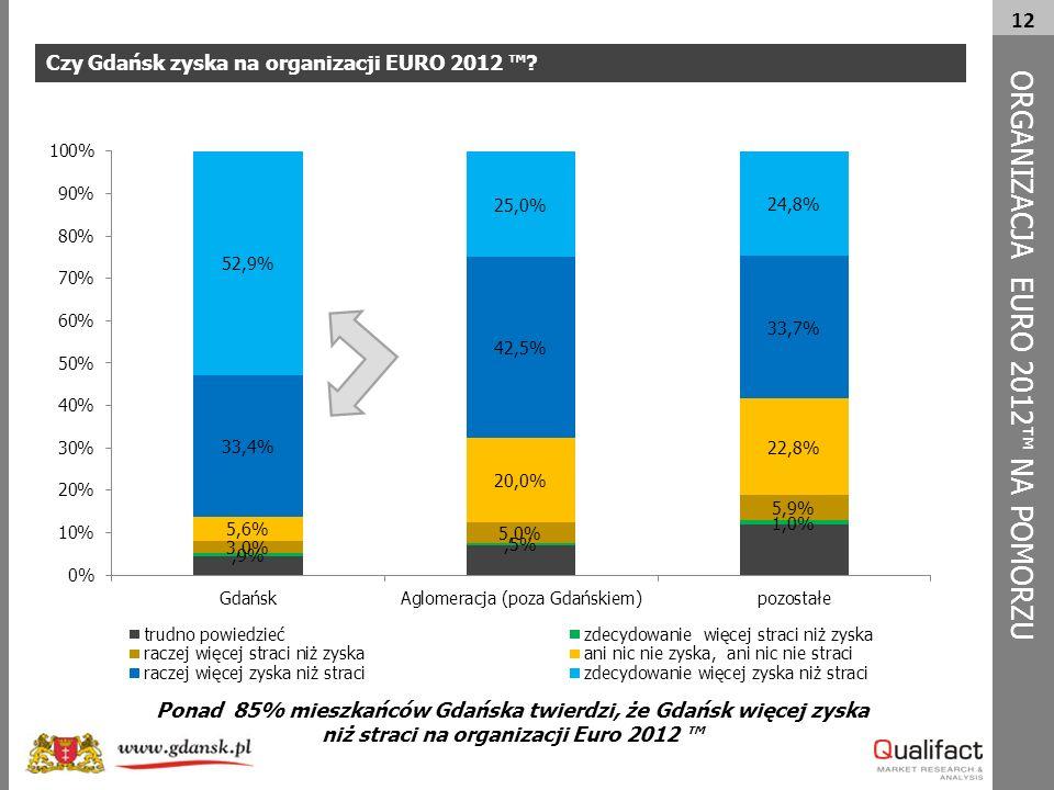 12 Czy Gdańsk zyska na organizacji EURO 2012 ™.