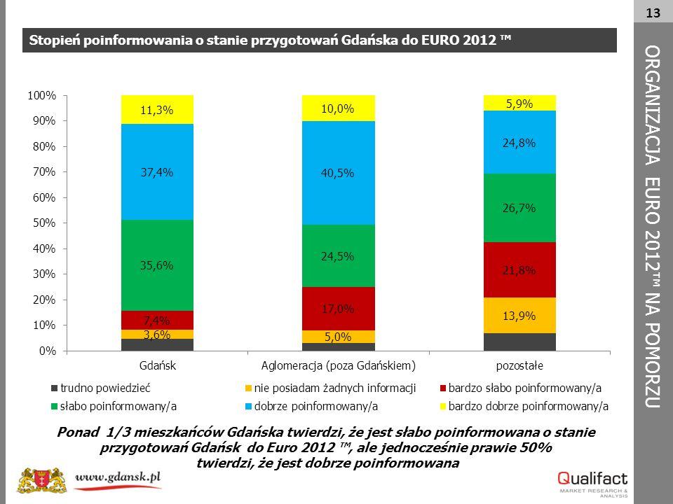 13 Stopień poinformowania o stanie przygotowań Gdańska do EURO 2012 ™ ORG A NIZACJA EURO 2012™ NA POMORZU Ponad 1/3 mieszkańców Gdańska twierdzi, że j