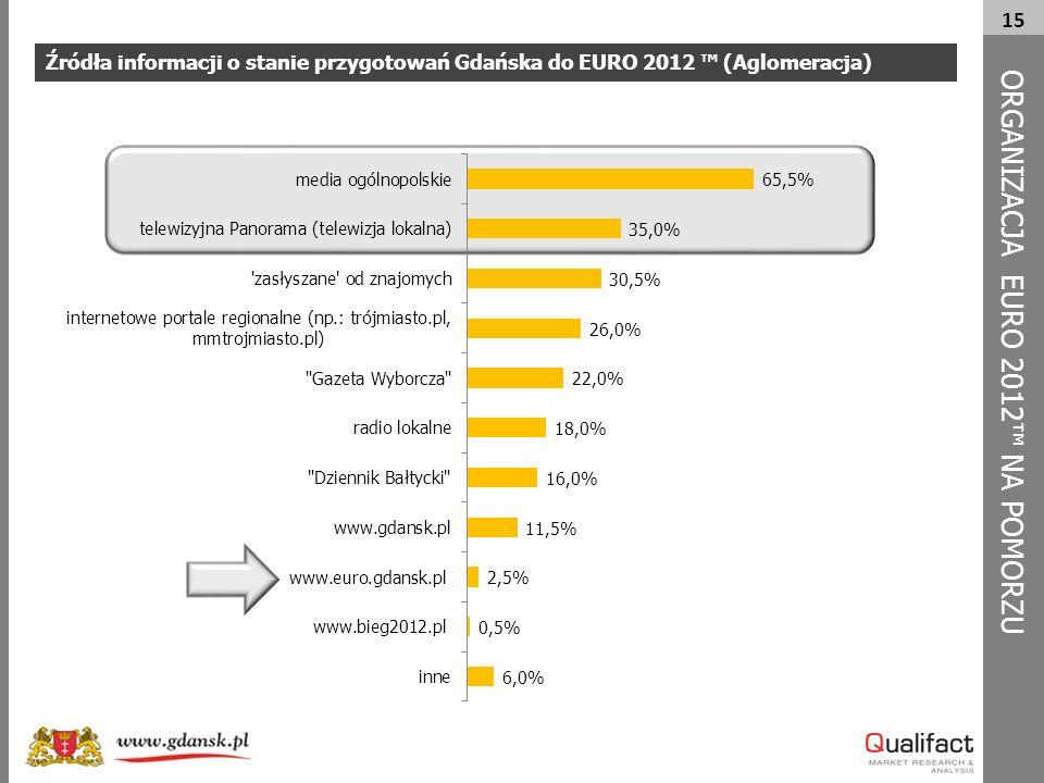 15 Źródła informacji o stanie przygotowań Gdańska do EURO 2012 ™ (Aglomeracja) ORG A NIZACJA EURO 2012™ NA POMORZU