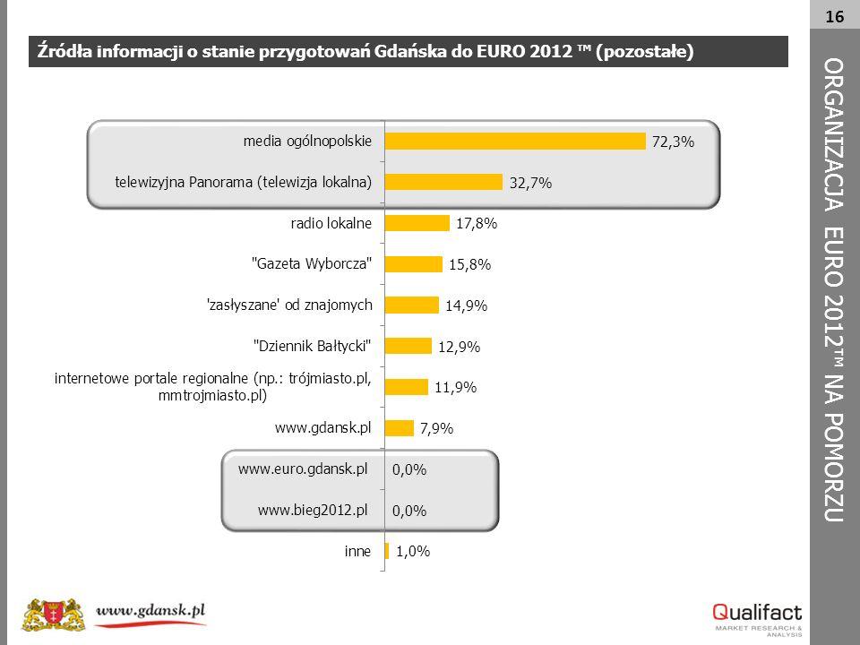 16 Źródła informacji o stanie przygotowań Gdańska do EURO 2012 ™ (pozostałe) ORG A NIZACJA EURO 2012™ NA POMORZU