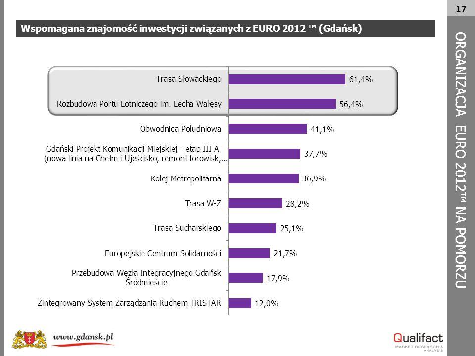 17 Wspomagana znajomość inwestycji związanych z EURO 2012 ™ (Gdańsk) ORG A NIZACJA EURO 2012™ NA POMORZU