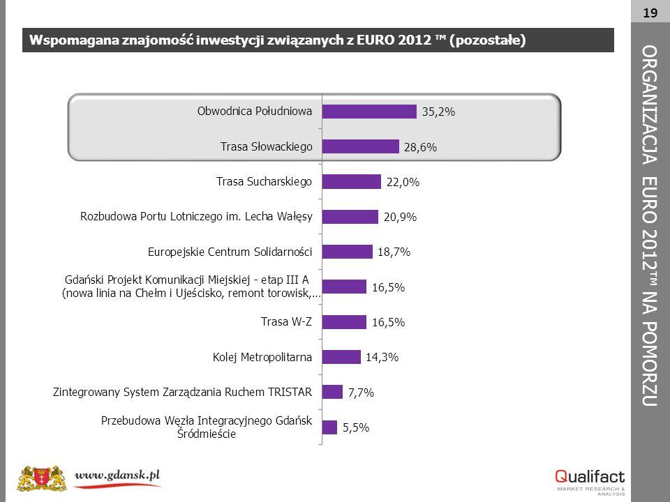 19 Wspomagana znajomość inwestycji związanych z EURO 2012 ™ (pozostałe) ORG A NIZACJA EURO 2012™ NA POMORZU