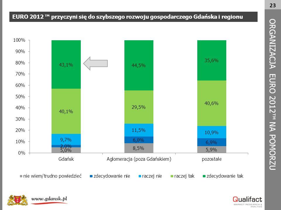 23 EURO 2012 ™ przyczyni się do szybszego rozwoju gospodarczego Gdańska i regionu ORG A NIZACJA EURO 2012™ NA POMORZU