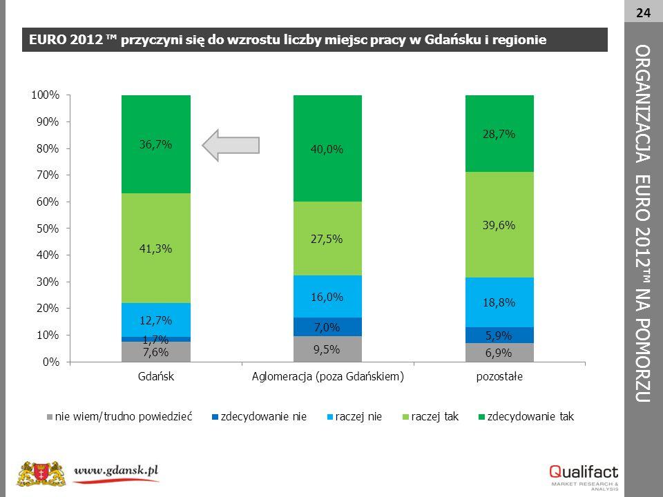 24 EURO 2012 ™ przyczyni się do wzrostu liczby miejsc pracy w Gdańsku i regionie ORG A NIZACJA EURO 2012™ NA POMORZU