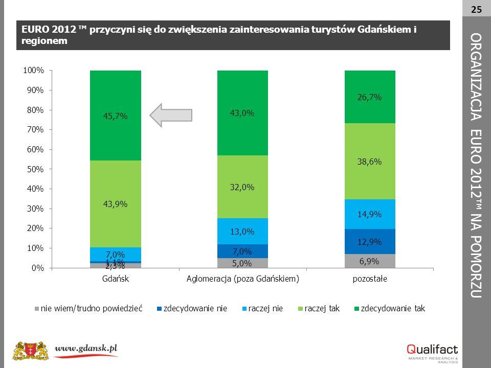 25 EURO 2012 ™ przyczyni się do zwiększenia zainteresowania turystów Gdańskiem i regionem ORG A NIZACJA EURO 2012™ NA POMORZU