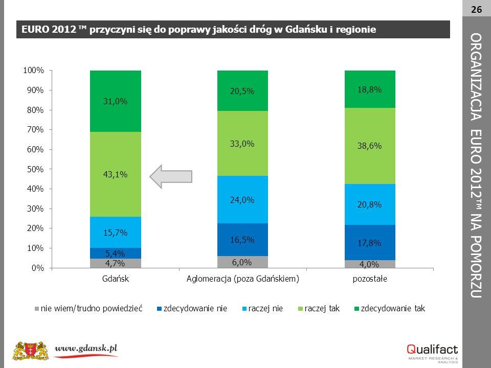 26 EURO 2012 ™ przyczyni się do poprawy jakości dróg w Gdańsku i regionie ORG A NIZACJA EURO 2012™ NA POMORZU