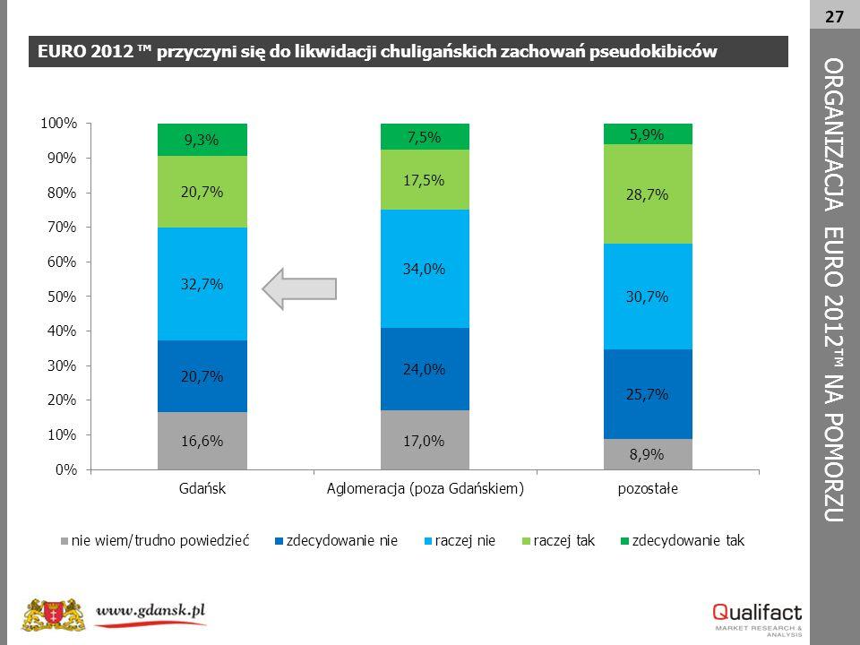 27 EURO 2012 ™ przyczyni się do likwidacji chuligańskich zachowań pseudokibiców ORG A NIZACJA EURO 2012™ NA POMORZU
